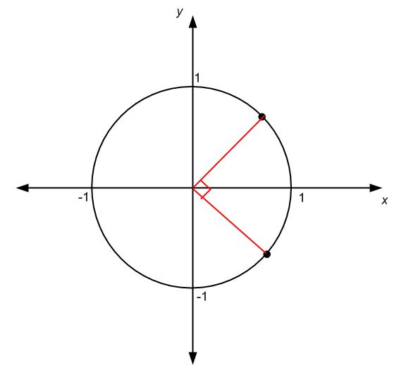 Angles and Unit circle