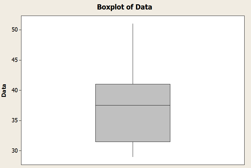 Example of a box-plot