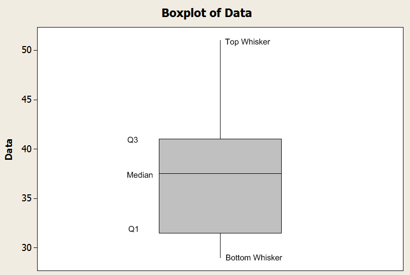 Boxplot and quartiles