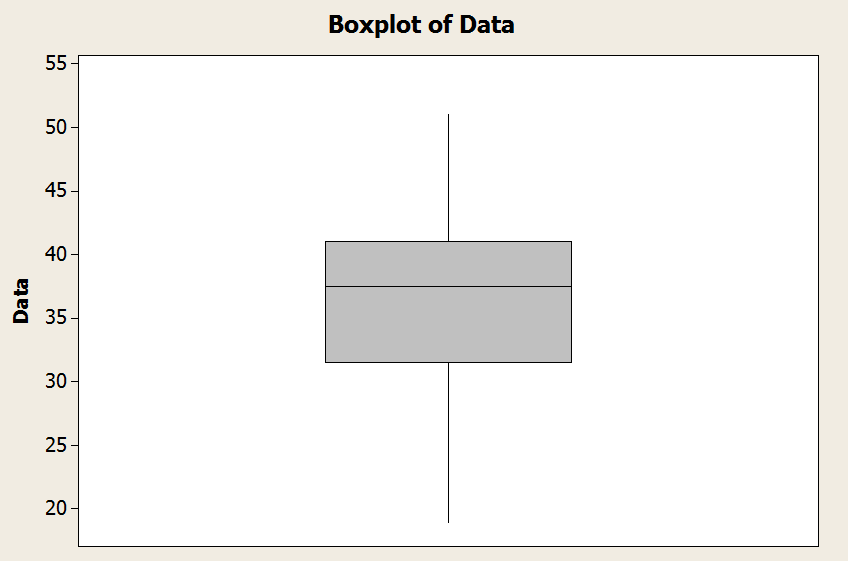 Box plot for example #1