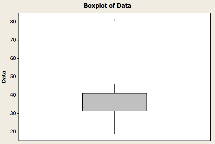 Box plot example 2