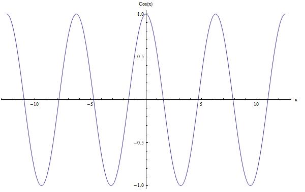 Cosine - Example of period calculation
