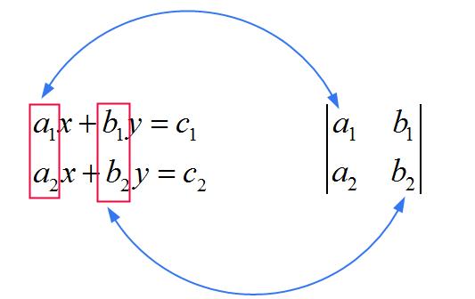 Cramer's formula explanation 1