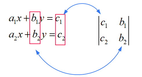 Cramer's Formula Explanation 2