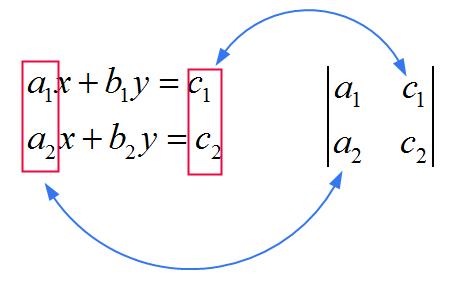 Cramer's Formula Explanation 3