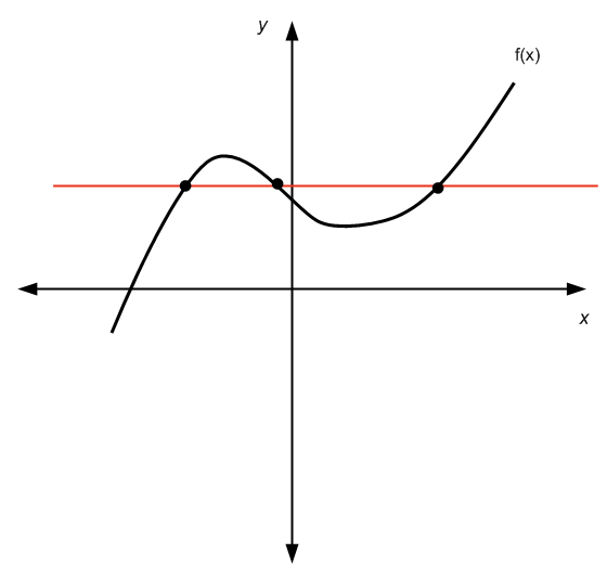 Example of a function that does not pass the horizontal line test