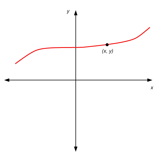 Example of a graph with a point