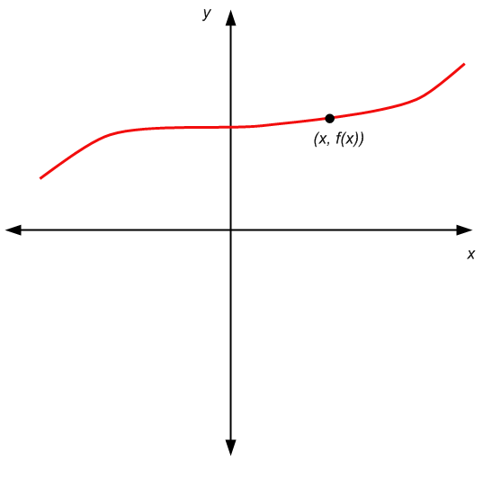 Graph defined by a function