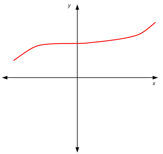 Example of a graph