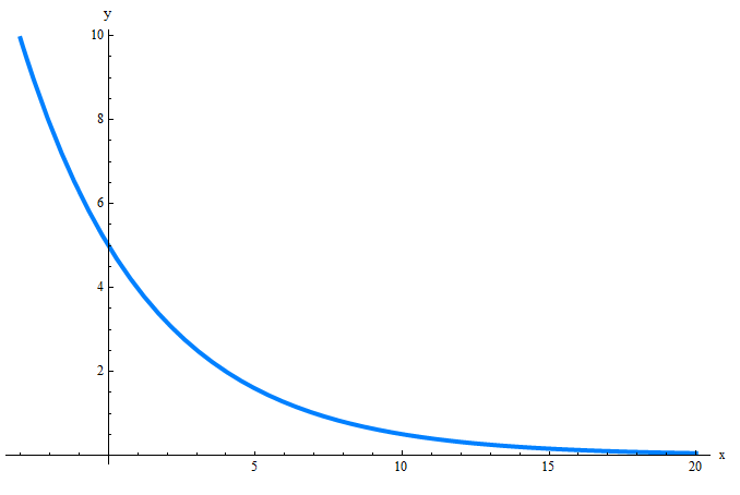 Example of exponential decay