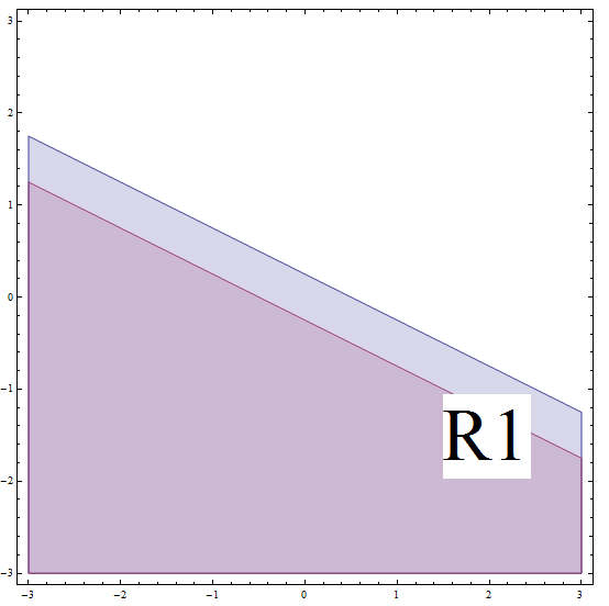 Example of a part solution of an absolute value inequality