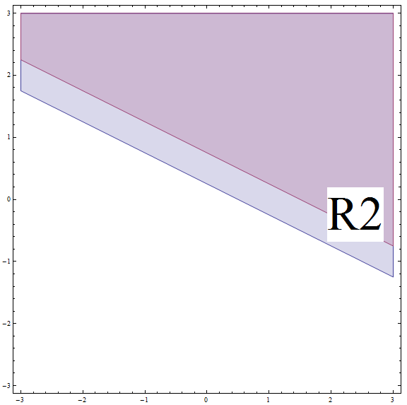 Example of a solution of inequality