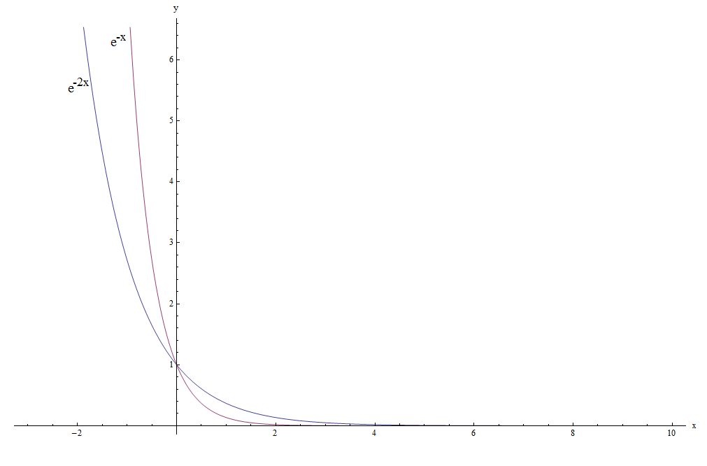 Exponential Decay Graph