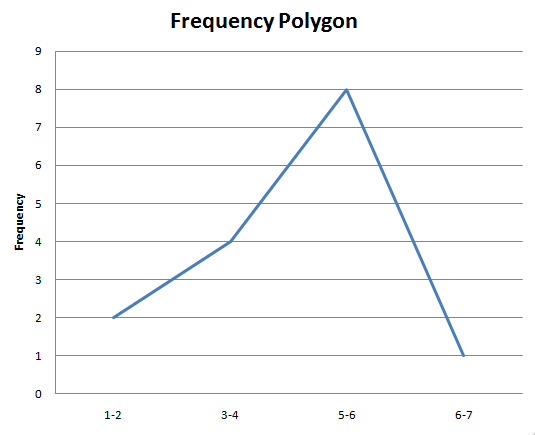 Frequency Polygon Grapher