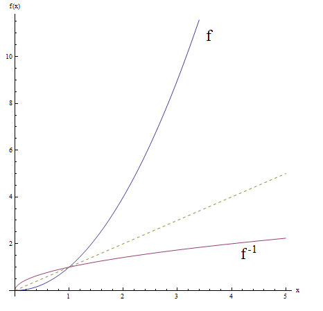 Graph of a function an its inverse