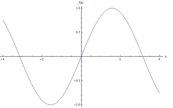 Graph of sin(x)