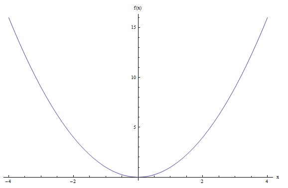 Graph of x^2