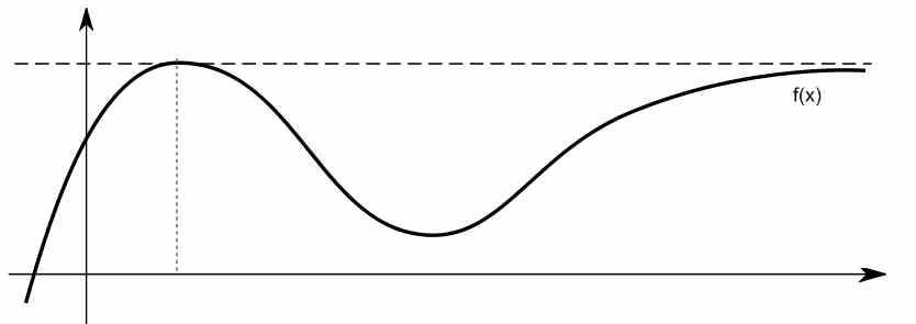 Example of horizontal asymptote