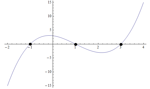 Example of how to factor a cubic polynomial