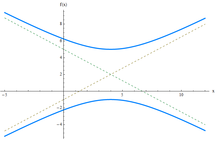 Hyperbola example 1
