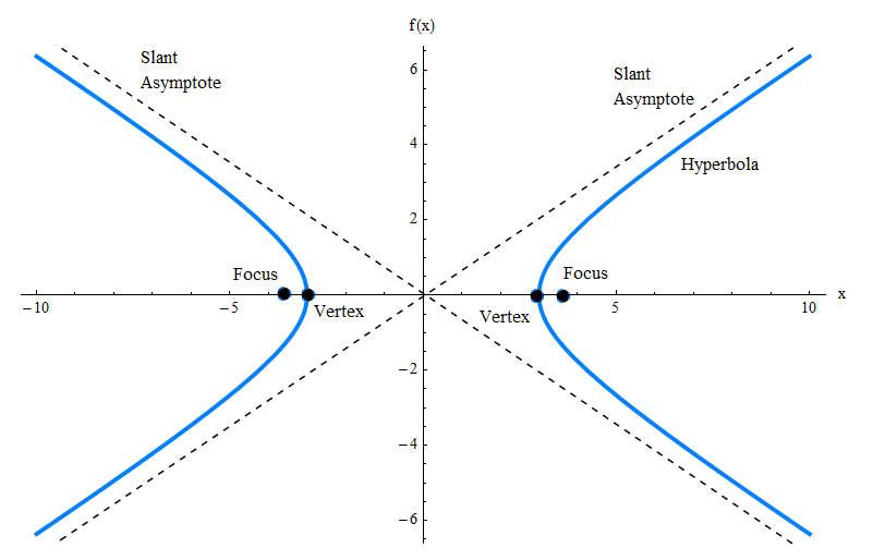 Hyperbola with its foci, vertices and slant asymptotes