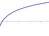 Logarithmic Function Calculator