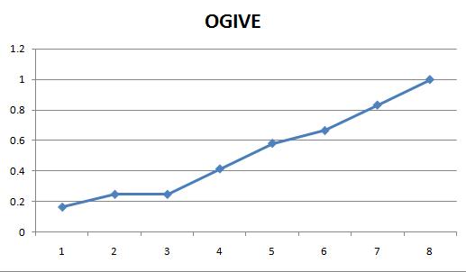 Ogive Graph maker