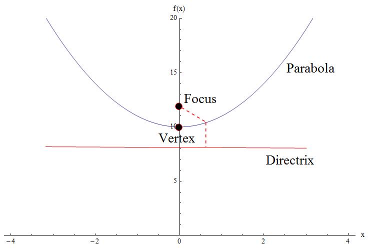 Parabola, directrix, vertex and focus