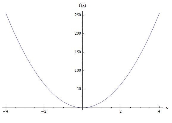 Parabola example 1