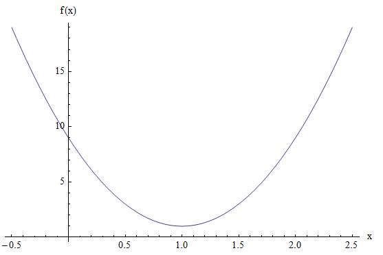 Parabola Example 2