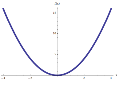 An example of a parabola