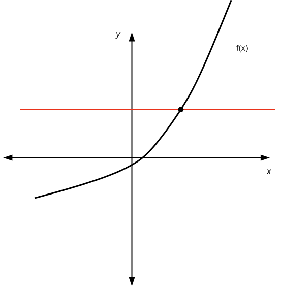 Example of a function that passes the horizontal line test