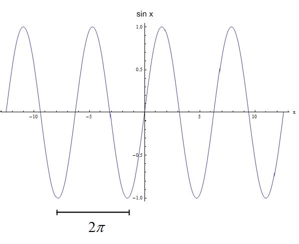 Period Calculator