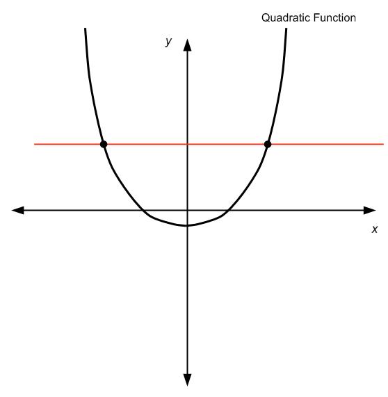 Quadratic Functions do not pass the horizontal line test