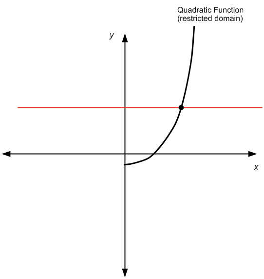 Quadratic Function on a restricted domain