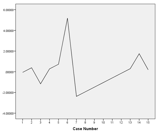 Example of a Residual Plot