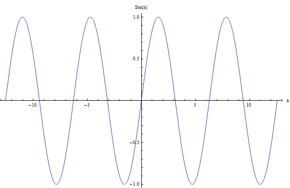 Example of a periodic function