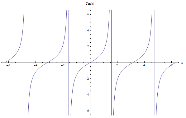 Tangent function - example of period calculation