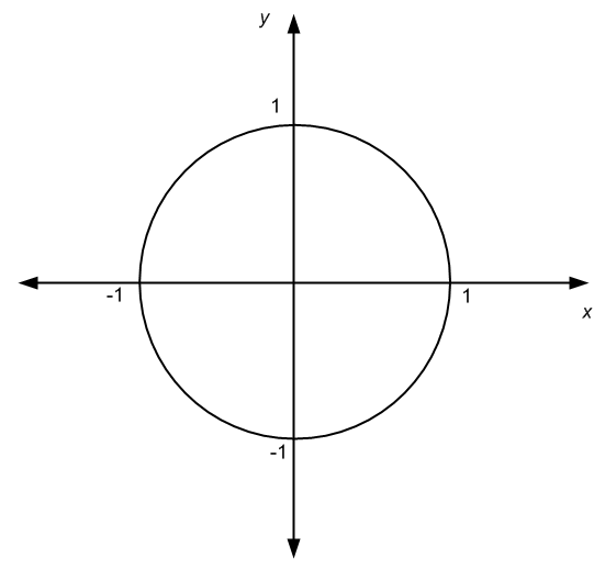 Unit circle determined by x^2+y^2=1